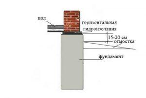 gidroizoljacionnye-raboty-fundamentov