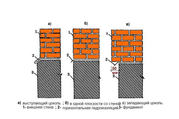 gidroizolyaciya-cokolya-fundamenta