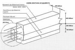 armatura-dlya-lentochnogo-fundamenta-doma