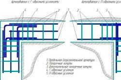 armirovanie-fundamenta-svoimi-rukami