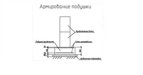 armirovanie-podushki-fundamenta-pod-derevyannyy-dom