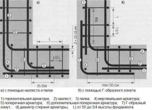 armirovanija-uglov-lentochnogo-fundamenta