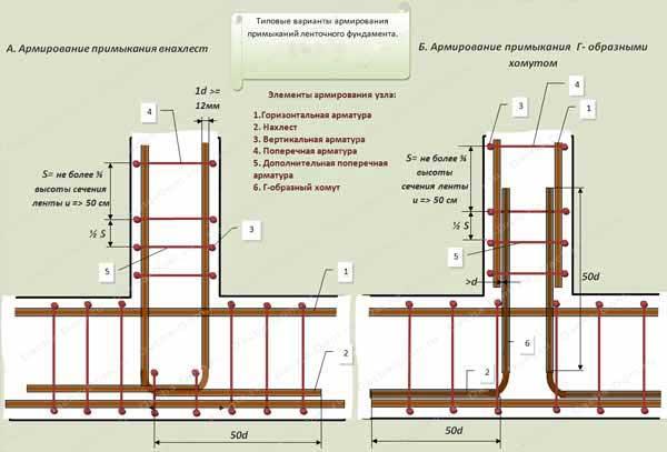 armirovaniye-fundamenta