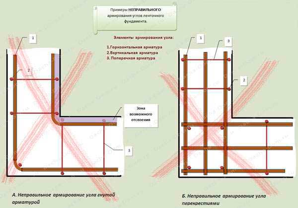 armirovaniye-lentochnyy-oshibka-fundament