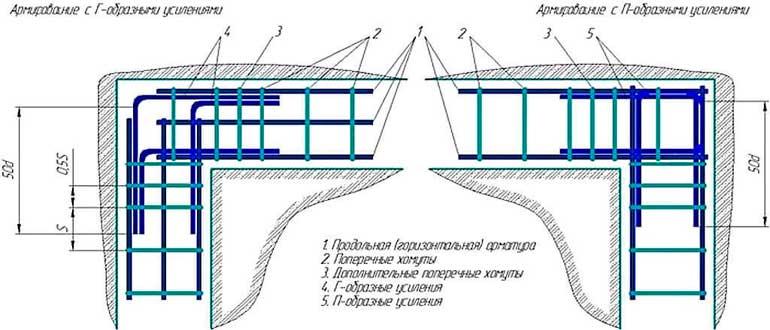 armirovaniye-uglov-lentochnogo-fundamenta