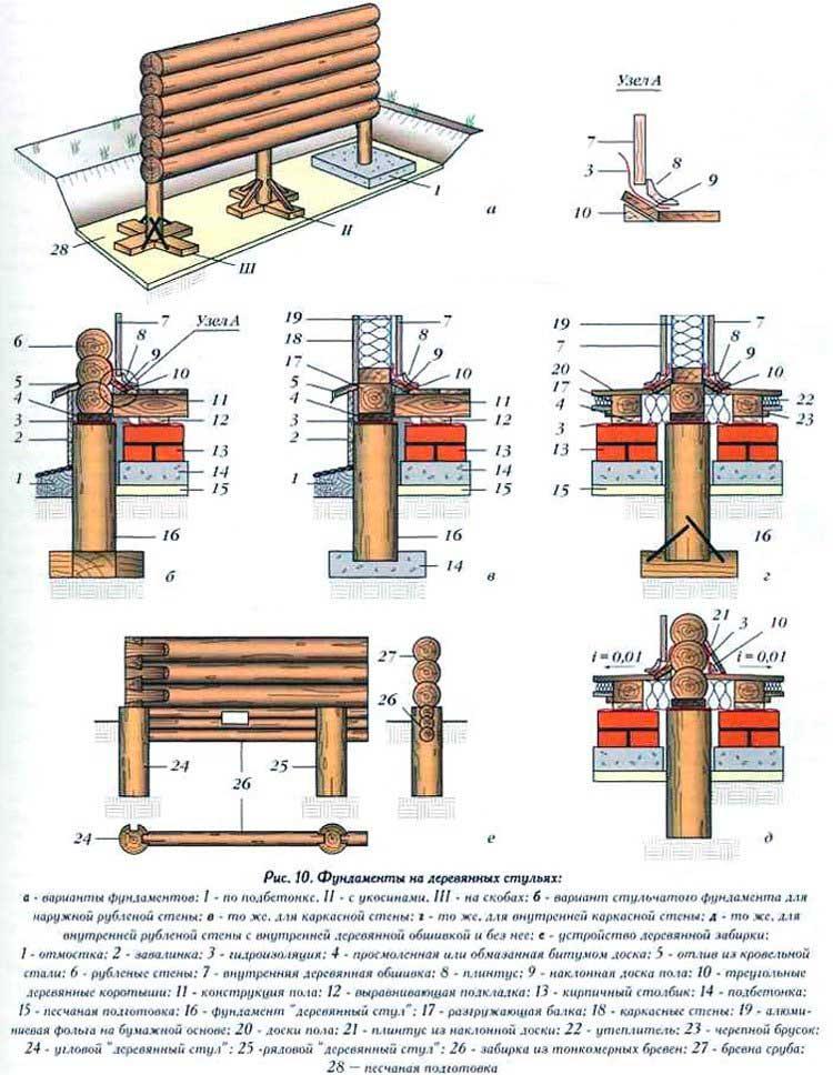 derevyannyj-stolbchatyj-fundament-pod-dom
