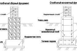 fundament-pod-kirpichnyy-zabor-razmery