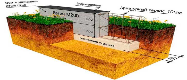 fundamentnaya-podushka-dlya-lentochnogo-fundamenta