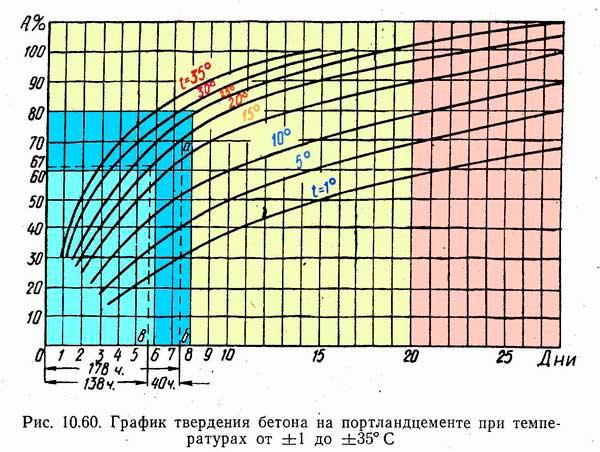 grafik-tverdeniya-betona-v-zavisimosti-ot-temperatury