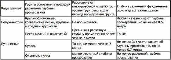 grunt-dlya-fundamenta-pod-dom-iz-keramzitoblokov