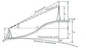 кak-delat-fundament-dlya-doma-svoimi-rukami