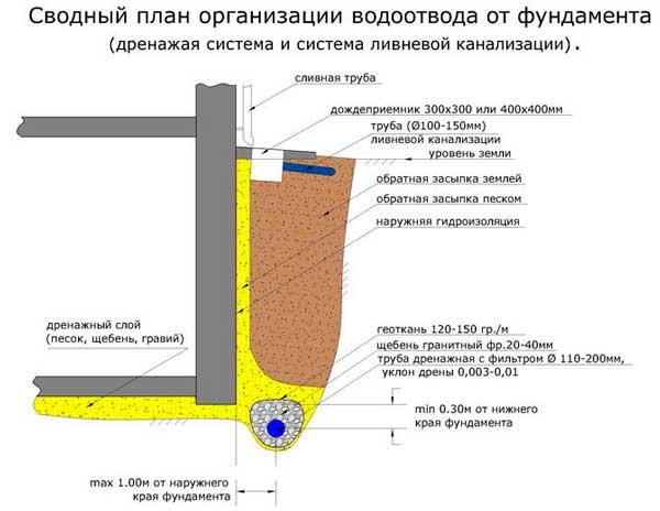 kak-organizovat-otvod-vody-ot-fundamenta-pri-vysokom-urovne-gruntovyh-vod
