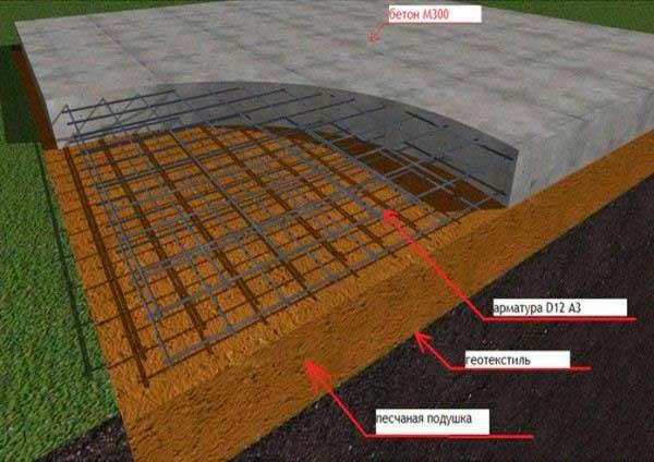 kak-poschitat-obyem-betona-na-fundament