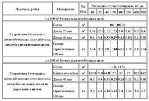 kak-poschitat-obyem-fundamenta-domd-v-m3-kalkulyator