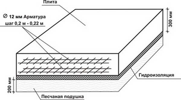 kak-poschitat-obyem-fundamenta-v-m3