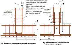 kak-pravilno-vyazat-armaturu-dlya-lentochnogo-fundamenta