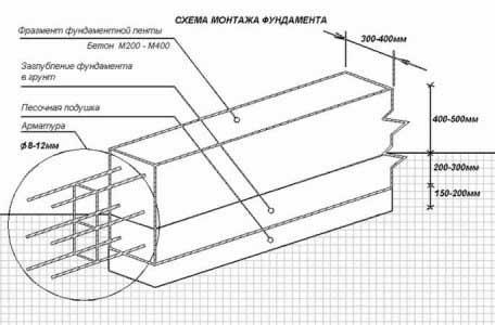 kak-sdelat-armirovanie-fundamenta-pod-derevyannyy-dom-shema