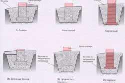 kak-sdelat-fundament-pod-kirpichnyy-zabor