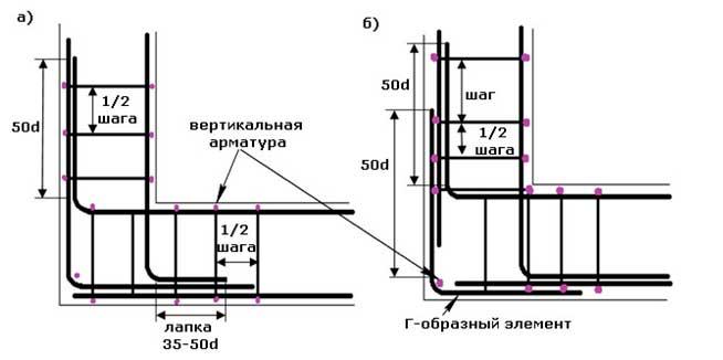 kak-vyazat-armaturu-dlya-lentochnogo-fundamenta