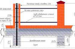kak-zalit-fundament-pod-kirpichnyy-zabor