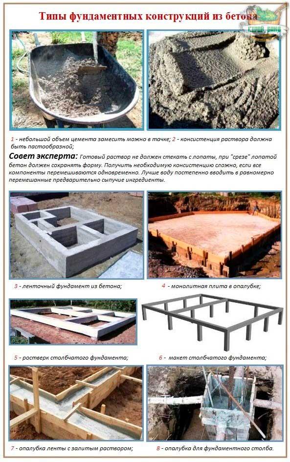 kakoy-beton-nuzhen-dlya-fundamenta-doma
