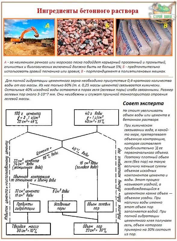 kakoy-beton-nuzhen-dlya-fundamenta-dvukhetazhnogo