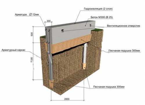 kakoy-fundament-luchshe-pod-karkasnyy-dom