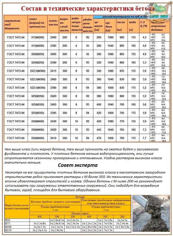 kakoy-marki-beton-nuzhen-dlya-lentochnogo-fundamenta