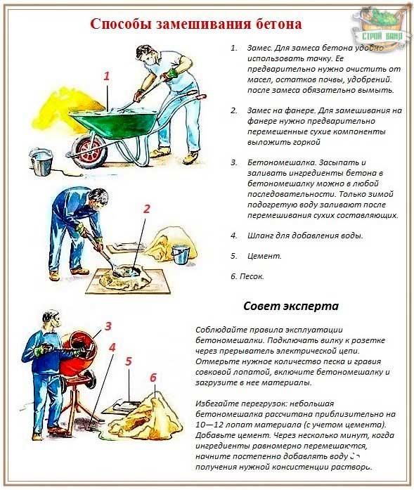 kakoy-marki-betona-nuzhno-dlya-fundamenta-doma