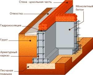 kakoy-monolitnyy-lentochnyy-fundament-luchshe-dlya-doma