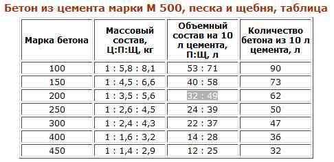 klassifikaciya-betonov-dlya-cementa-m500