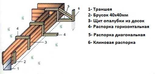 lenta-fundamenta-pod-karkasnyy-dom