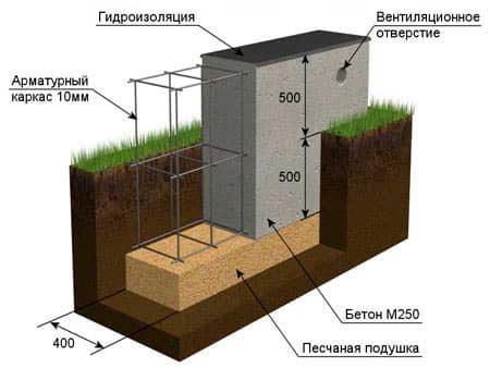 lentochnyy-fundament-pod-kirpichnyy-chastnyy-dom