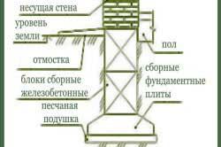 lentochnyy-fundament-pod-kirpichnyy-dom-dvukhetazhnyy