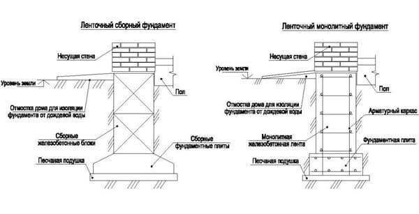 lentochnyy-fundament-pod-odnoetazhnyy-kirpichnyy-dom