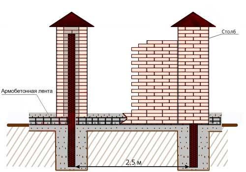 lentochnyy-fundament-pod-zabor-kirpichnymi-stolbami