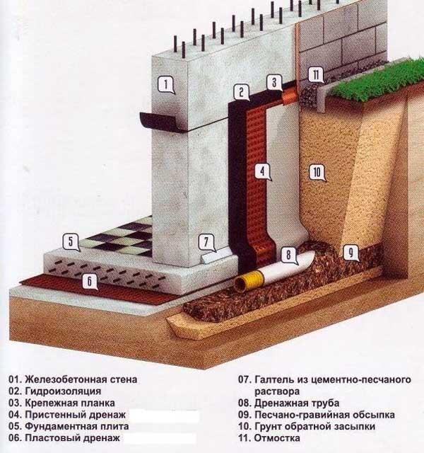 lentochnyy-fundament-pri-vysokom-urovne-gruntovykh-vod