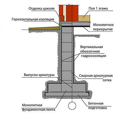 monolitnyy-fundament-dlya-doma-razrez