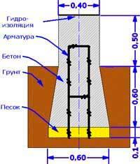 obyem-betona-dlya-lentochnogo-fundamenta-poschitat