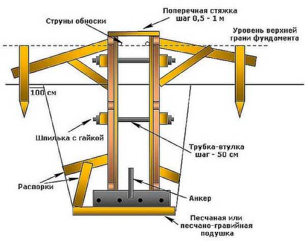 opalubka-dlya-lentochnogo-fundamenta-chastnogo-doma-iz-obreznoy-doski