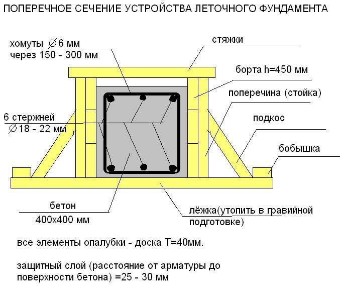 poperechnoye-secheniye-lentochnogo-fundamenta-dlya-doma
