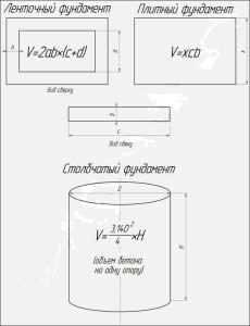 poschitat-obyem-betona-dlya-fundamenta-onlayn-kalkulyator