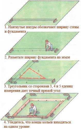 pravilnaya-razmetka-uchastka-fundamenta-dlya-doma