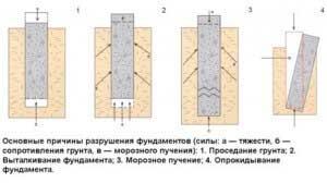 prichiny-razrusheniya-fundamenta-chastnogo-doma