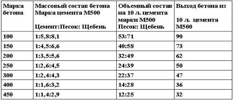 proportsii-peska-shchebnya-i-tsementa-dlya-fundamenta