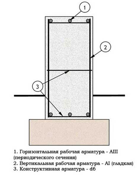 raschet-armatury-dlya-lentochnogo-fundamenta