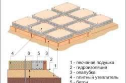 shema-opalubki-reshetchatogo-fundamenta-doma