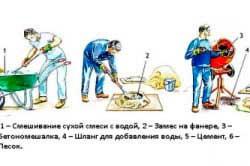 shema-prigotovleniya-betona-doma