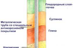 shema-svaynogo-fundamenta
