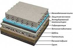 shema-ustroistva-monolitnogo-plitnogo-fundamenta-pod-kirpichnyy-dom